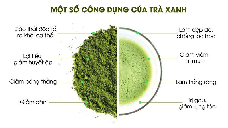 Theo các nghiên cứu khoa học cho biết, trong bột trà xanh có chứa các dưỡng chất như: Vitamin A, E, Epigallocatechin, Gallate, Catechin ... giúp kháng khuẩn, kháng viêm, làm giảm quá trình oxy hóa, đào thải triệt để các độc tố gây hại ra khỏi làn da bạn. Hàm lượng Tanin và Cafein cùng EGCG trong bột trà xanh còn giúp chị em giữ dáng, ngăn ngừa hấp thu chất béo, giúp vòng eo luôn thon gọn.